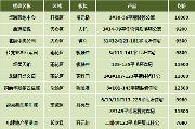 7680元/平起!本周末长沙预计9项目开盘,市中心地铁口公寓首开!