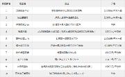 内五区最受欢迎的楼盘合集(热搜榜top10)